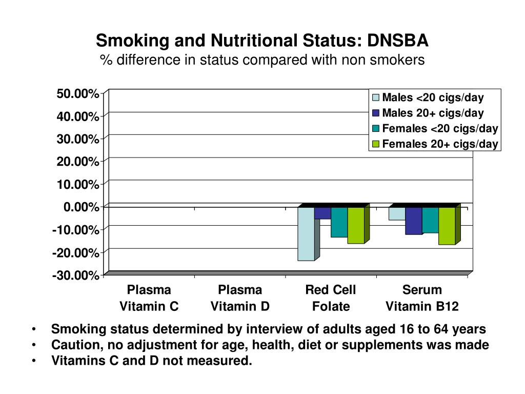 Smoking and Nutritional Status: DNSBA