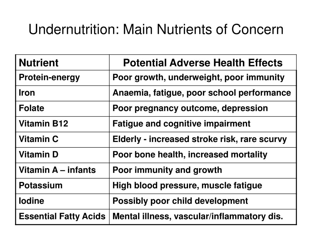 Undernutrition: Main Nutrients of Concern