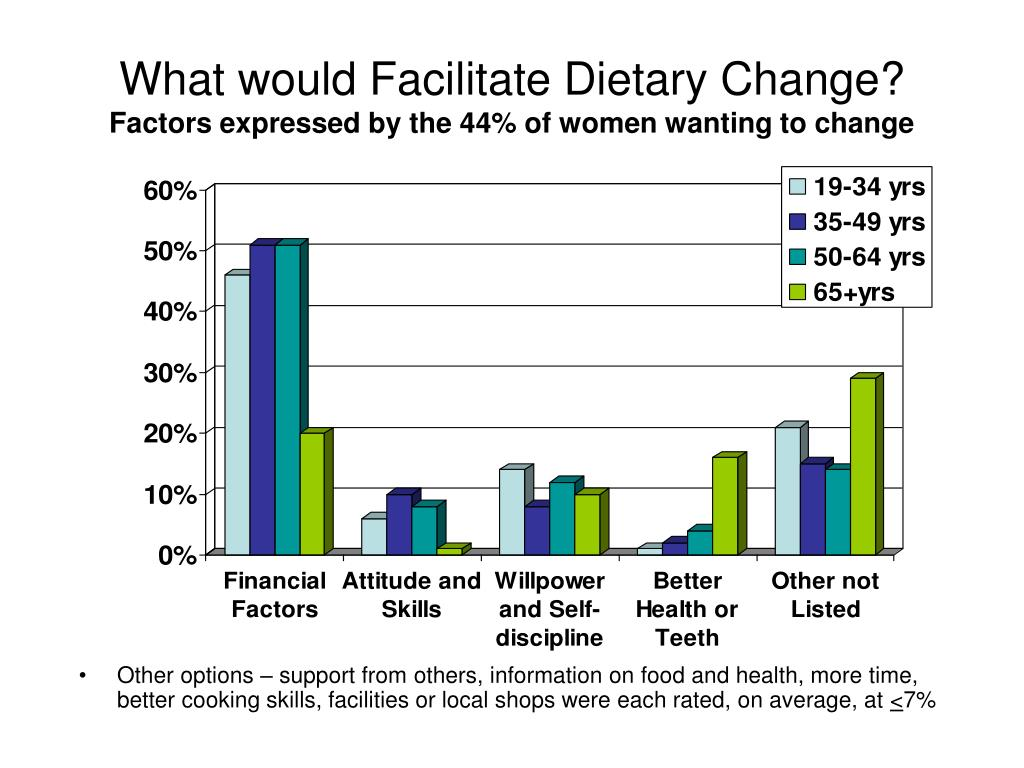 What would Facilitate Dietary Change?
