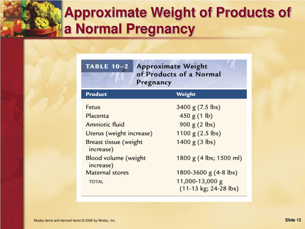Approximate Weight of Products of a Normal Pregnancy