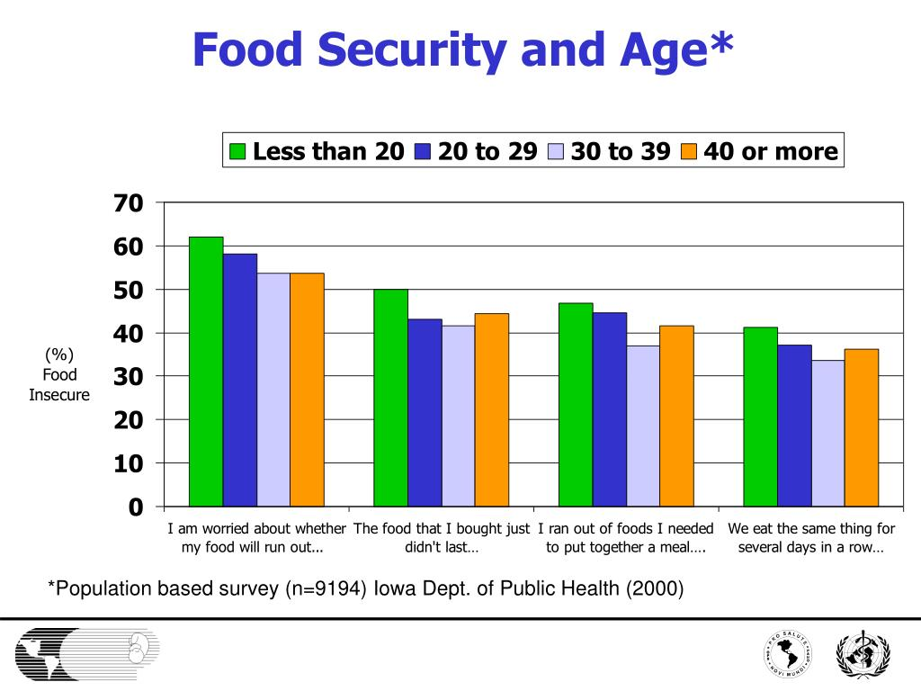 Food Security and Age*
