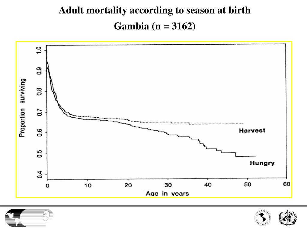 Adult mortality according to season at birth