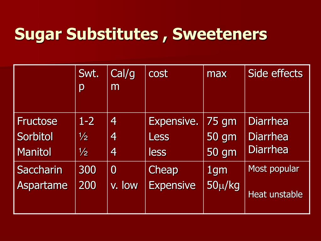 Sugar Substitutes , Sweeteners