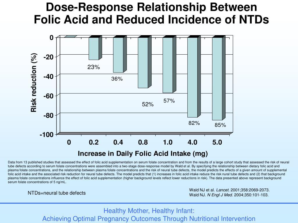 Dose-Response Relationship Between