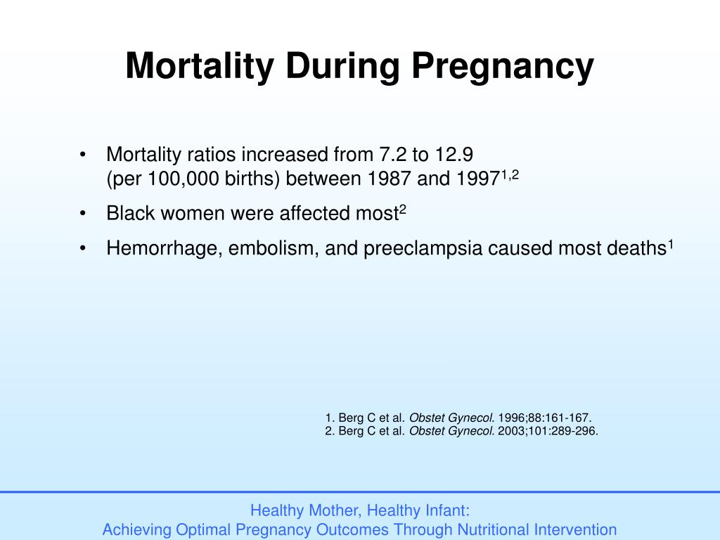 Mortality During Pregnancy