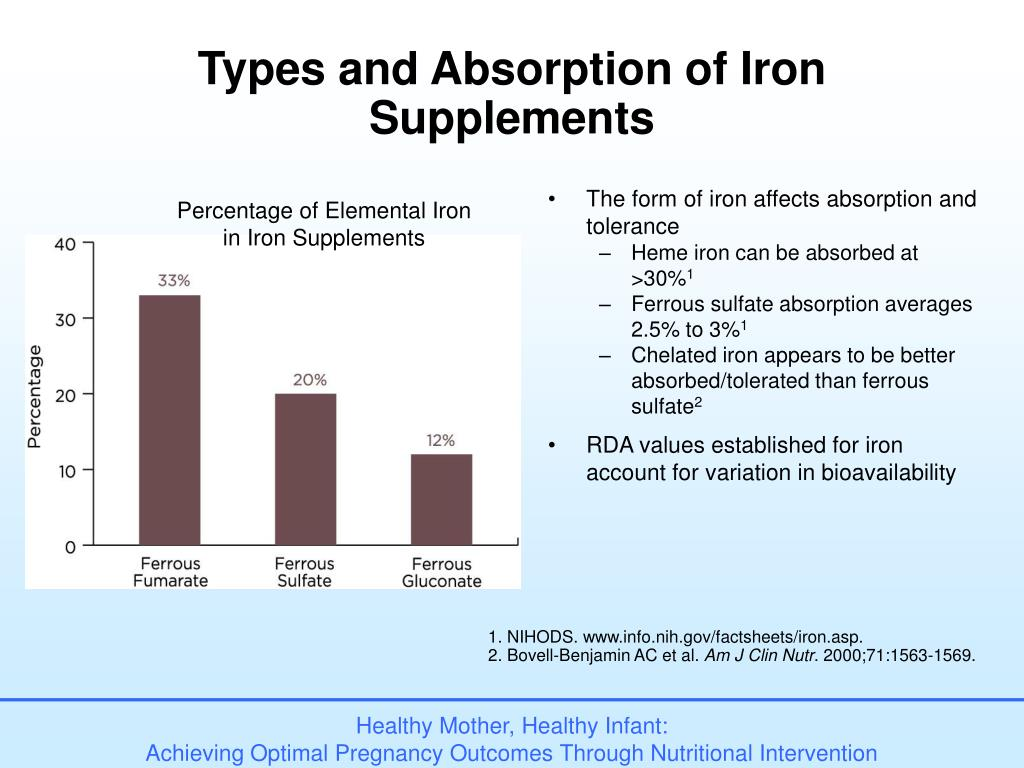 Types and Absorption of Iron Supplements