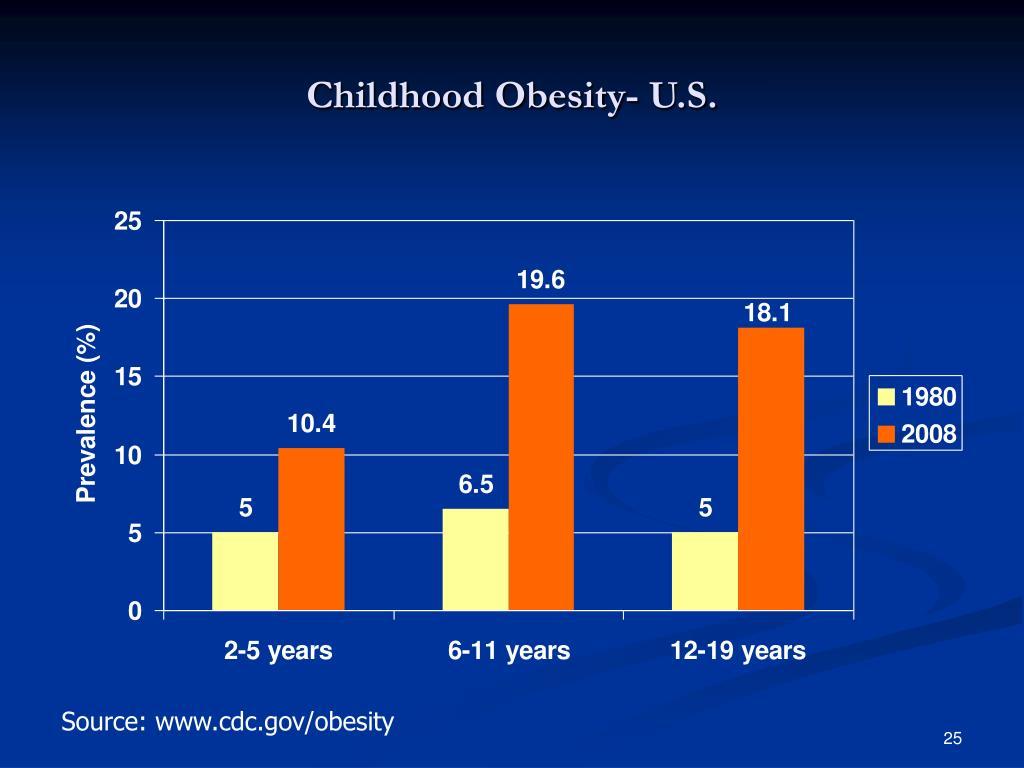 Childhood Obesity- U.S.