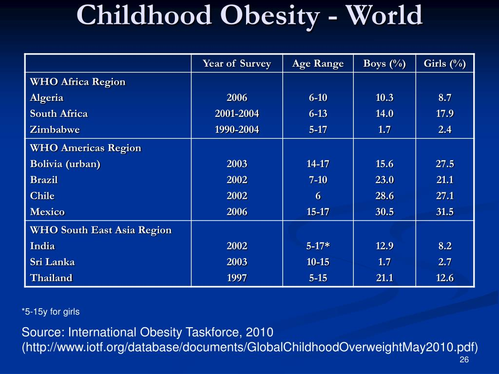 Childhood Obesity - World