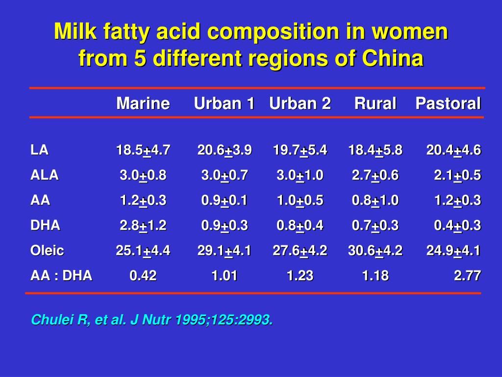 Milk fatty acid composition in women from 5 different regions of China