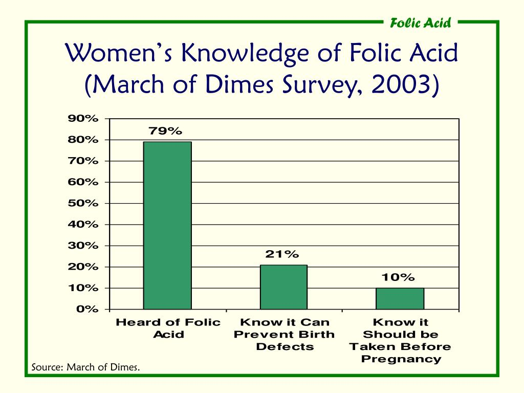 Women's Knowledge of Folic Acid (March of Dimes Survey, 2003)