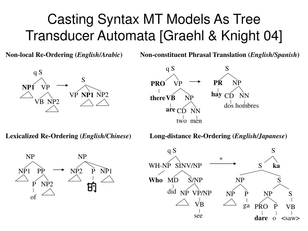 Casting Syntax MT Models As Tree Transducer Automata [Graehl & Knight 04]