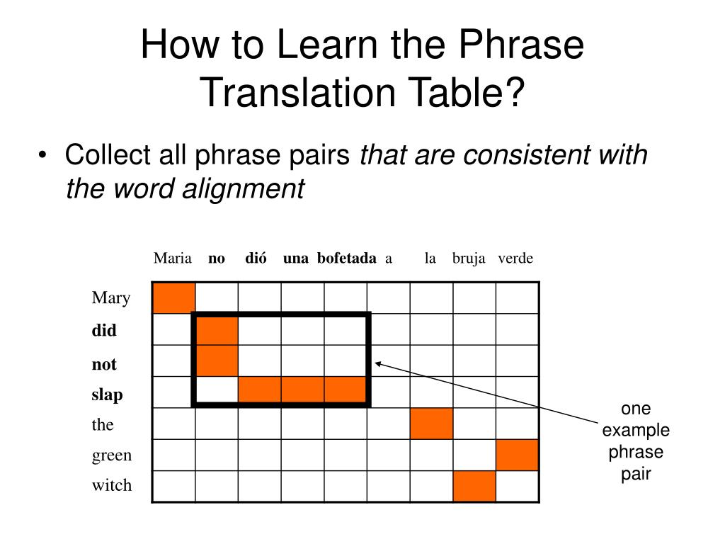 How to Learn the Phrase Translation Table?