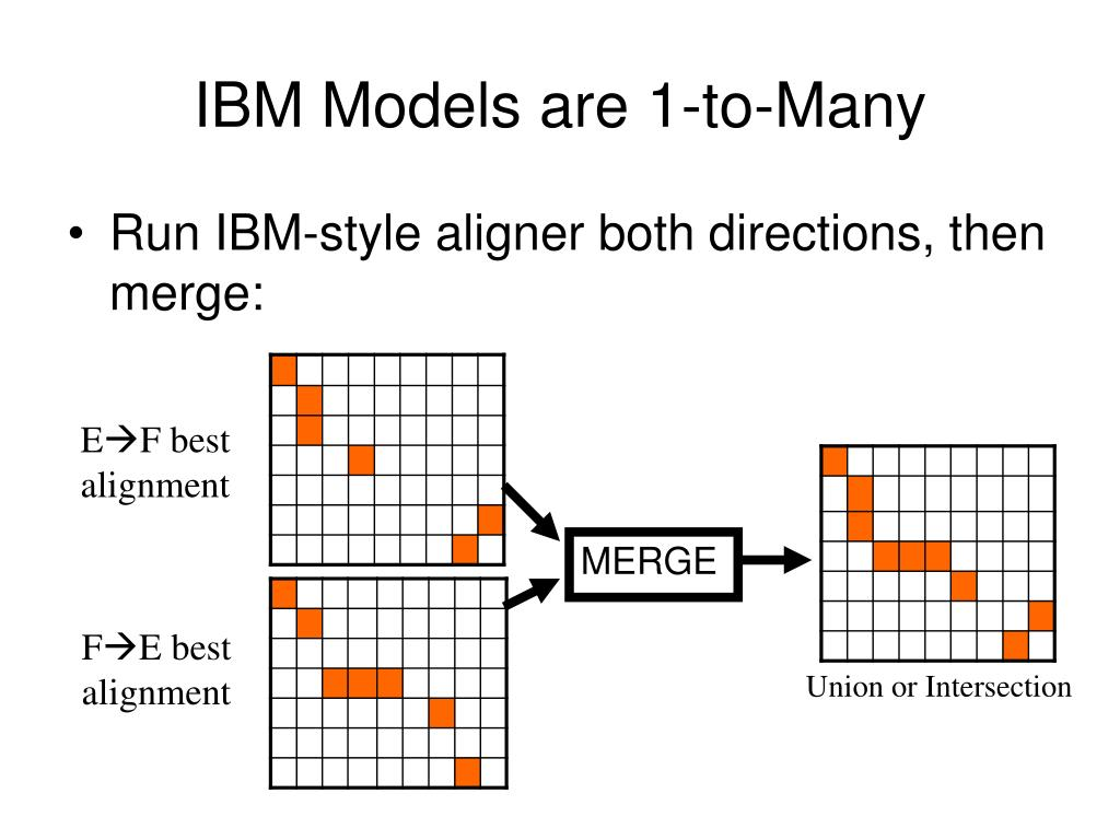 IBM Models are 1-to-Many