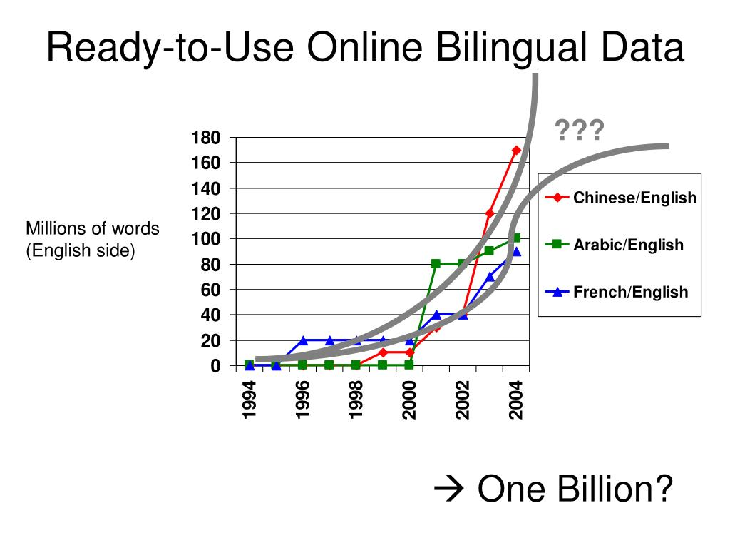 Ready-to-Use Online Bilingual Data