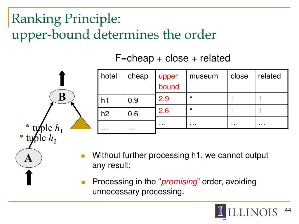 Ranking Principle: