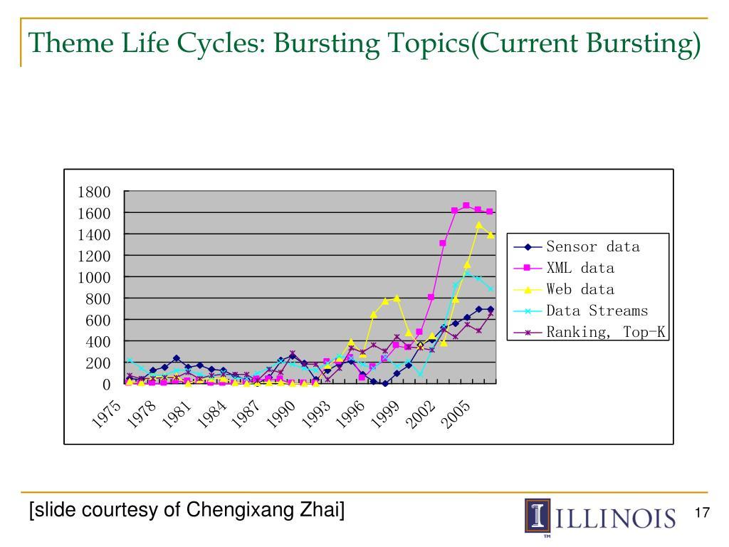 Theme Life Cycles: Bursting Topics(Current Bursting)