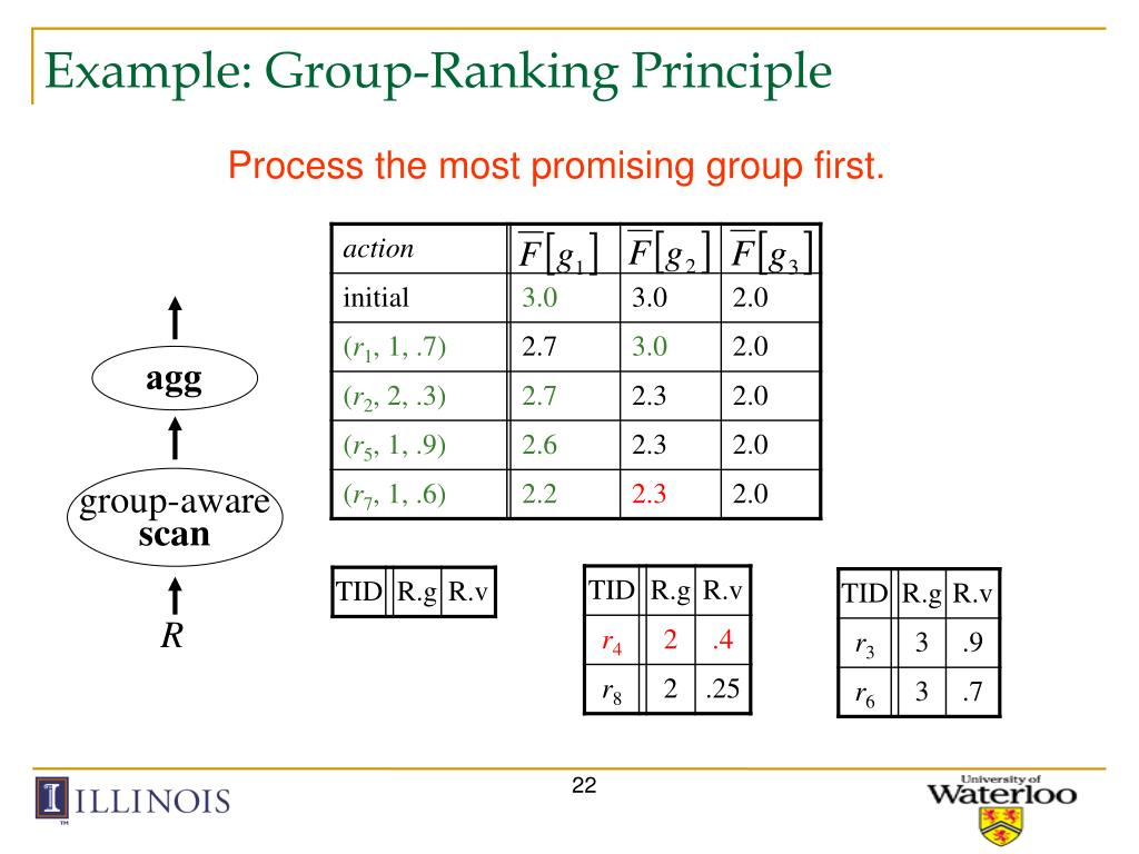Example: Group-Ranking Principle
