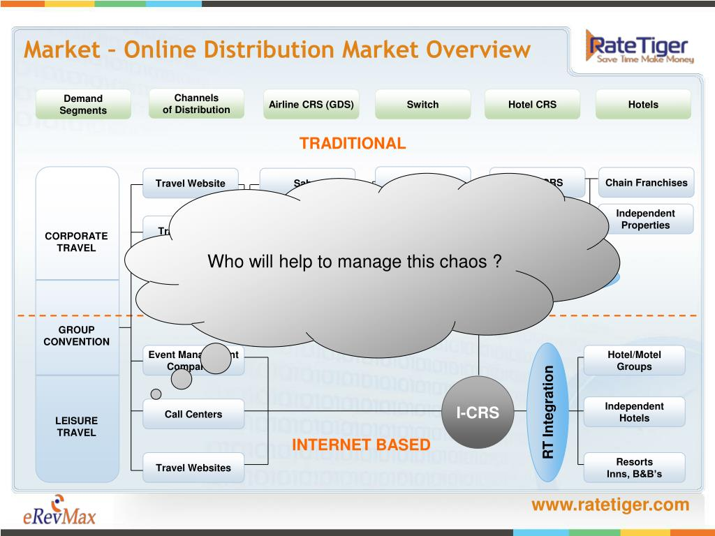 Market – Online Distribution Market Overview