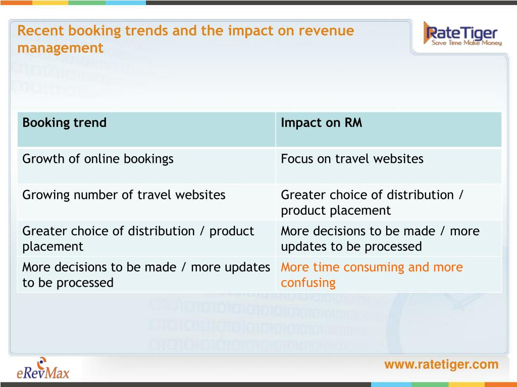 Recent booking trends and the impact on revenue management