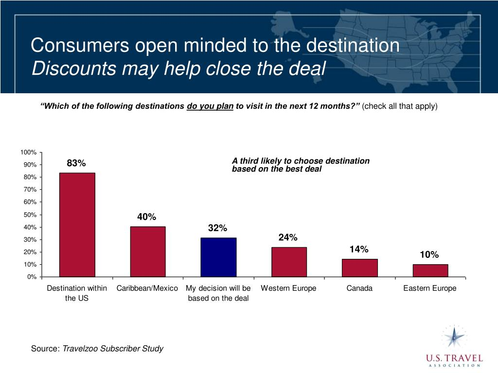 Consumers open minded to the destination