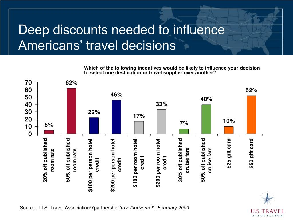 Deep discounts needed to influence  Americans' travel decisions