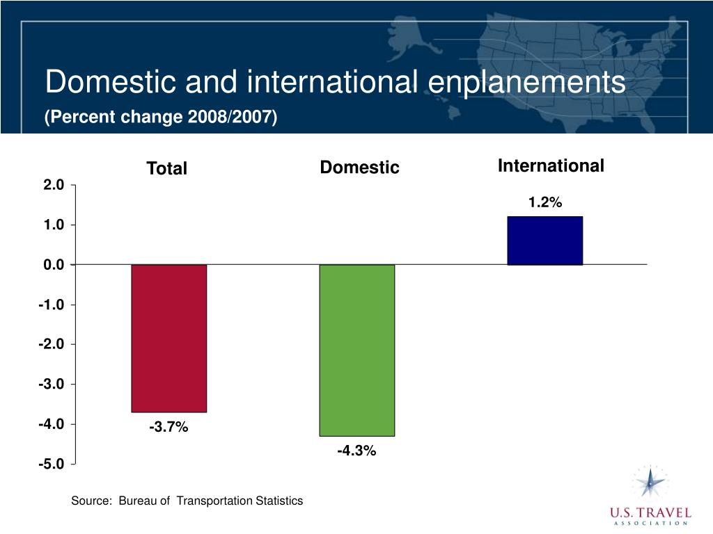 Domestic and international enplanements