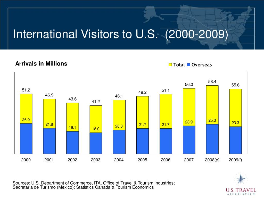 International Visitors to U.S.  (2000-2009)