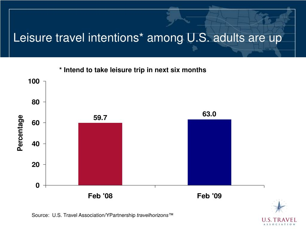 Leisure travel intentions* among U.S. adults are up