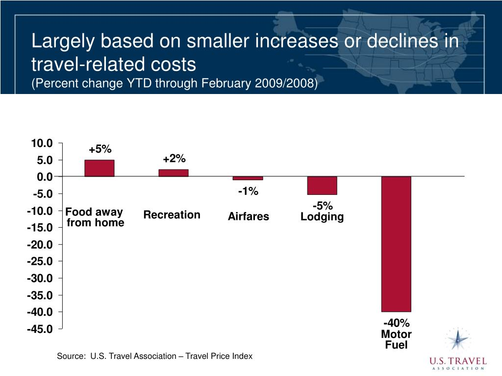 Largely based on smaller increases or declines in travel-related costs