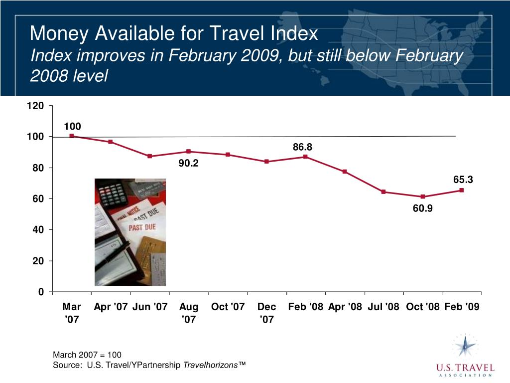 Money Available for Travel Index