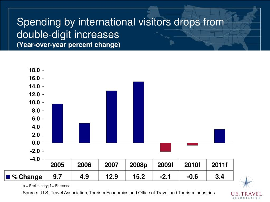 Spending by international visitors drops from double-digit increases