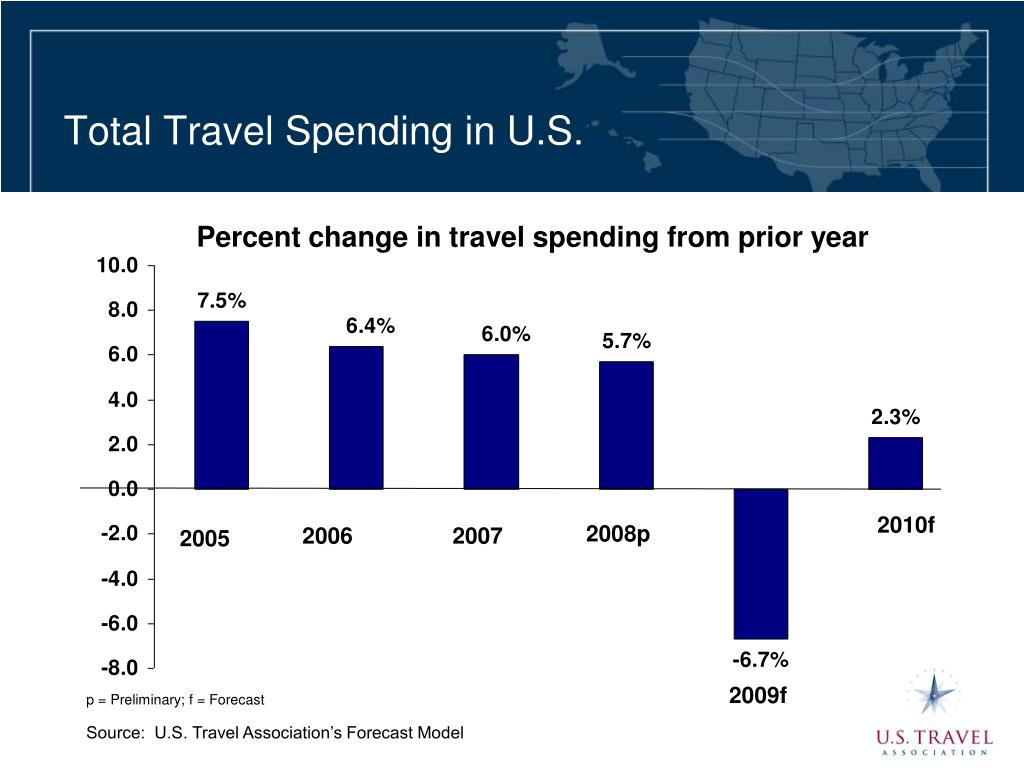 Total Travel Spending in U.S.