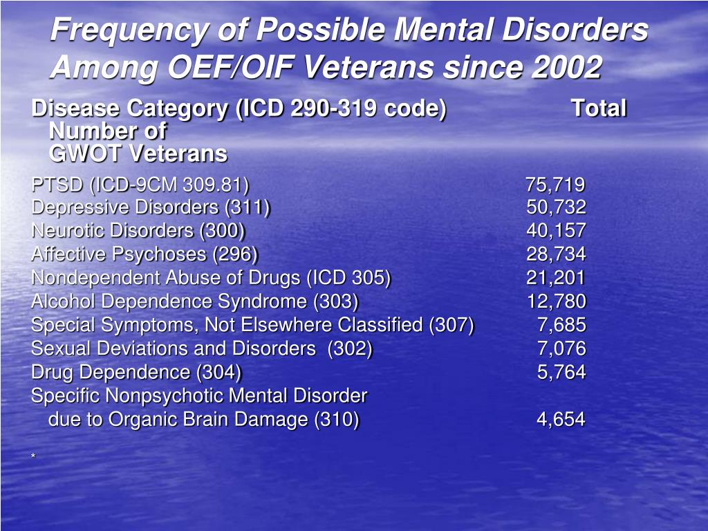 Frequency of Possible Mental Disorders Among
