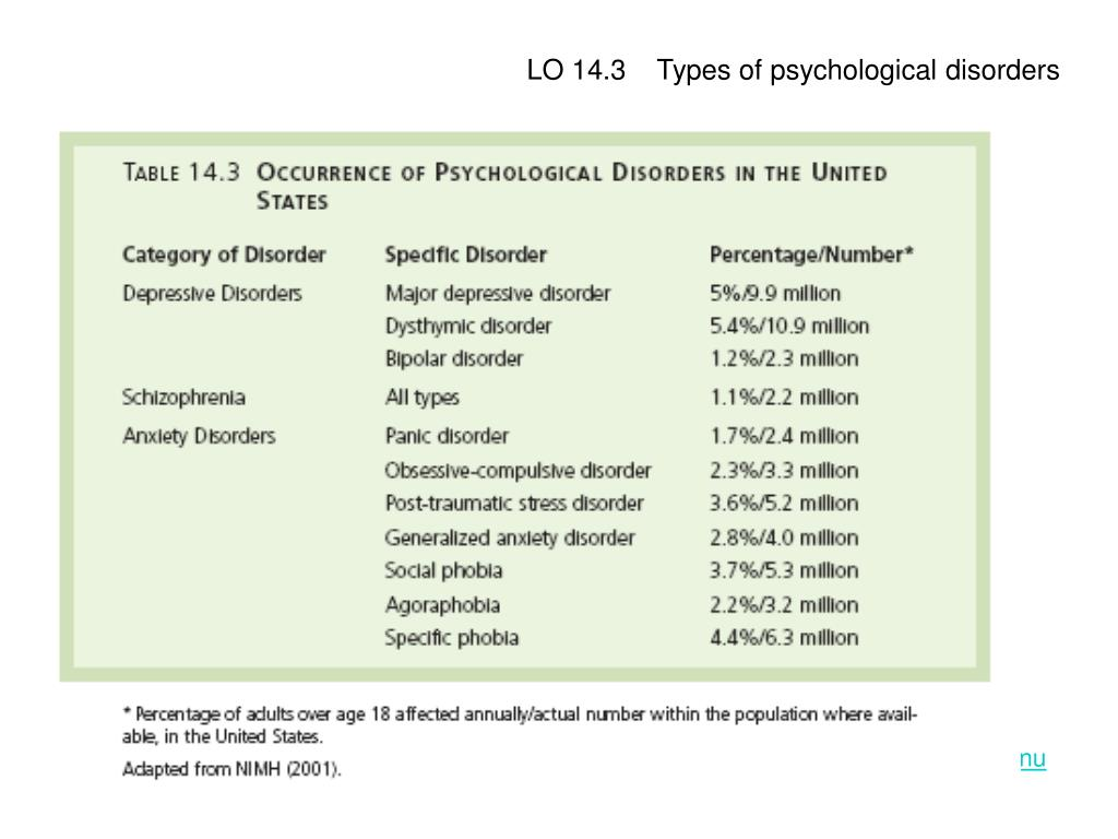 LO 14.3    Types of psychological disorders
