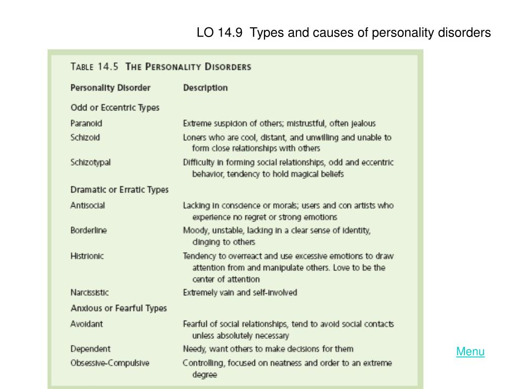 LO 14.9  Types and causes of personality disorders