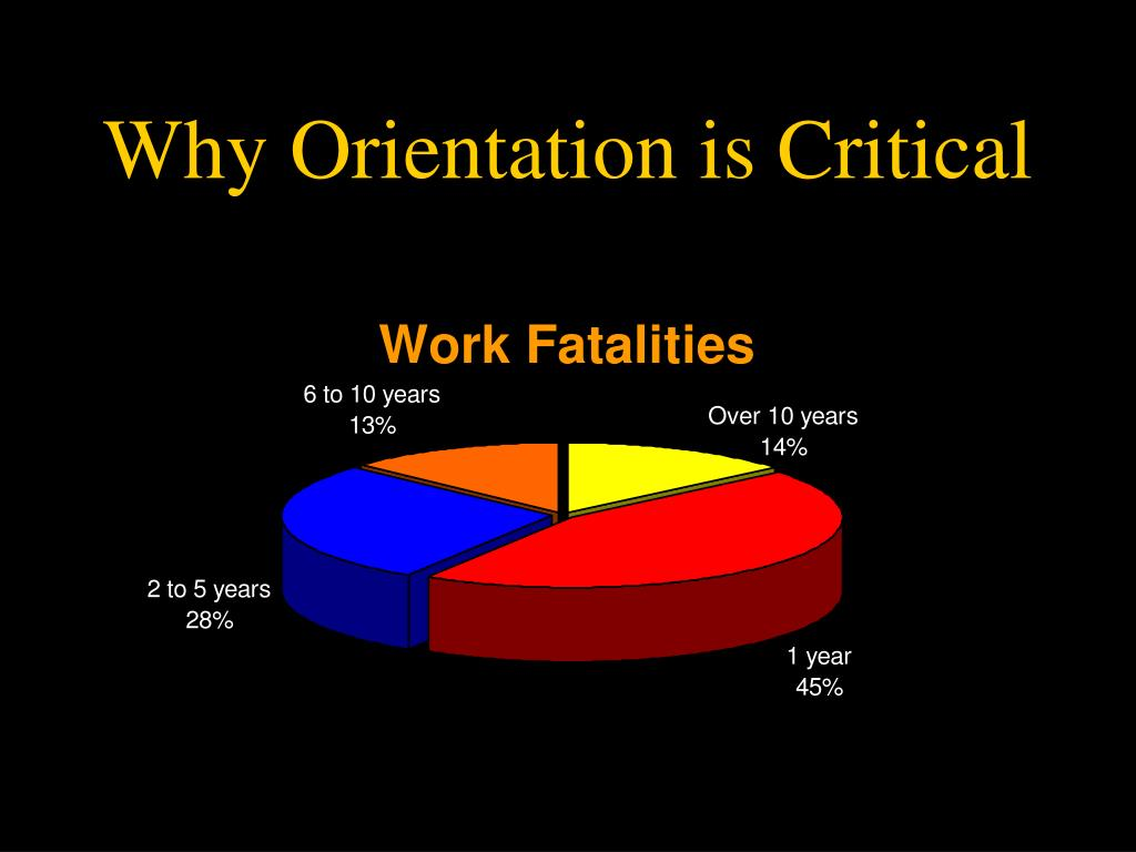 Why Orientation is Critical