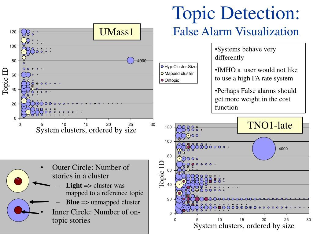 Topic Detection: