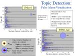 topic detection false alarm visualization