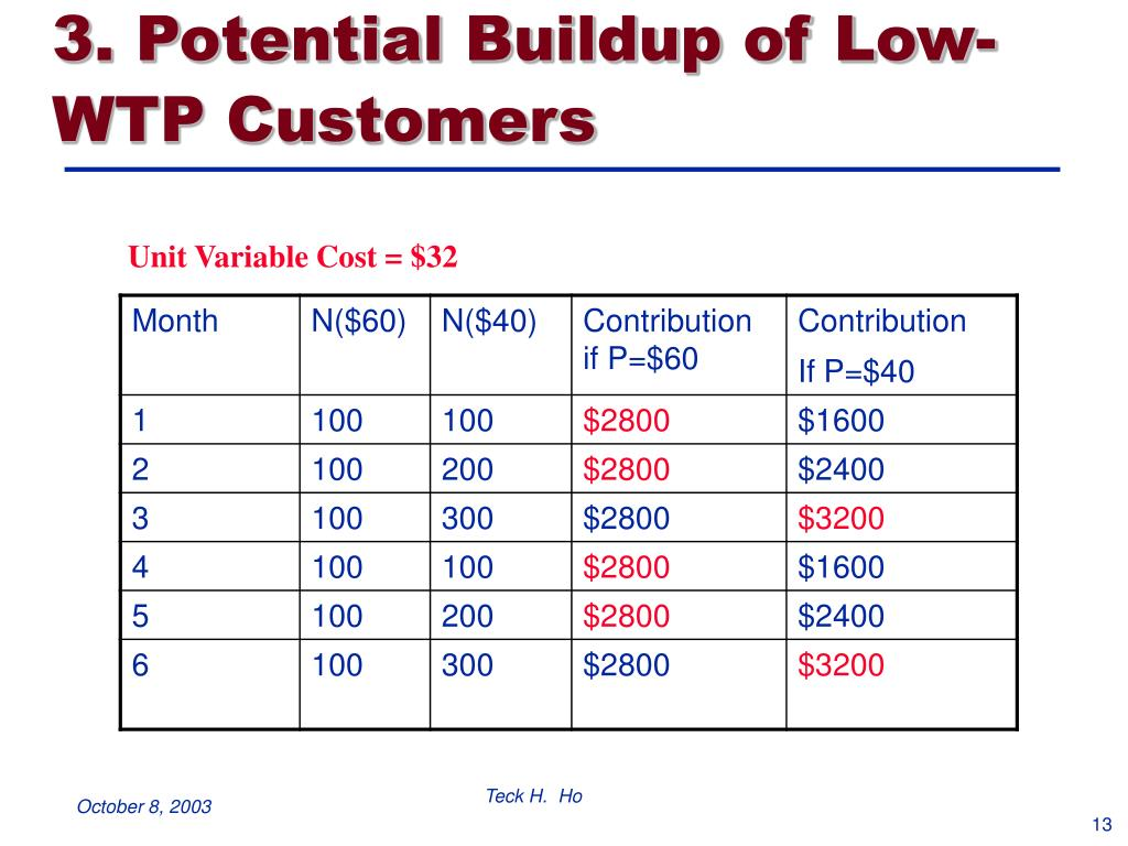 3. Potential Buildup of Low-WTP Customers