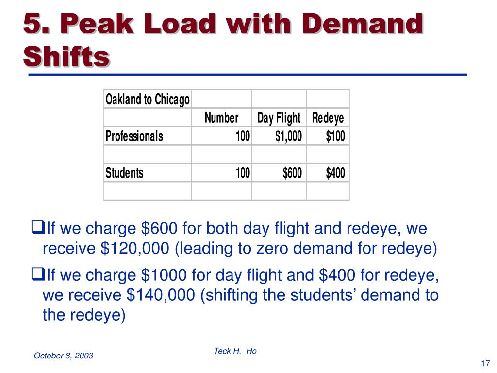 5. Peak Load with Demand Shifts