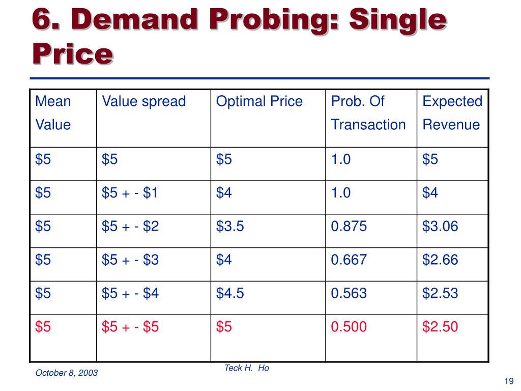 6. Demand Probing: Single Price