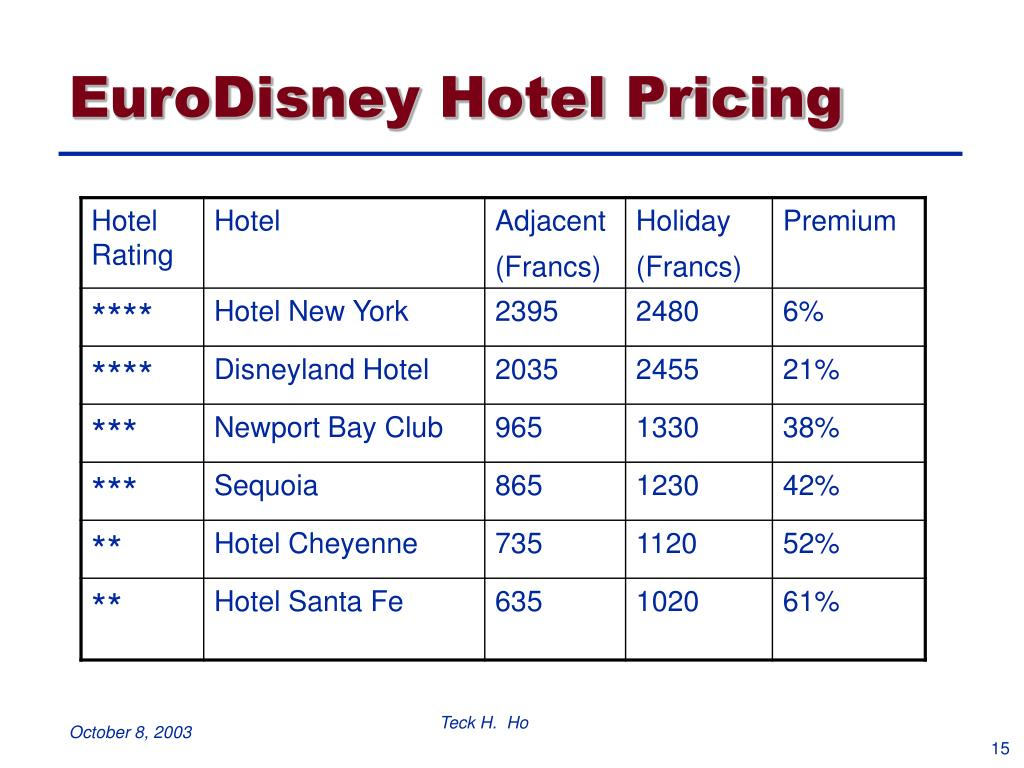 EuroDisney Hotel Pricing