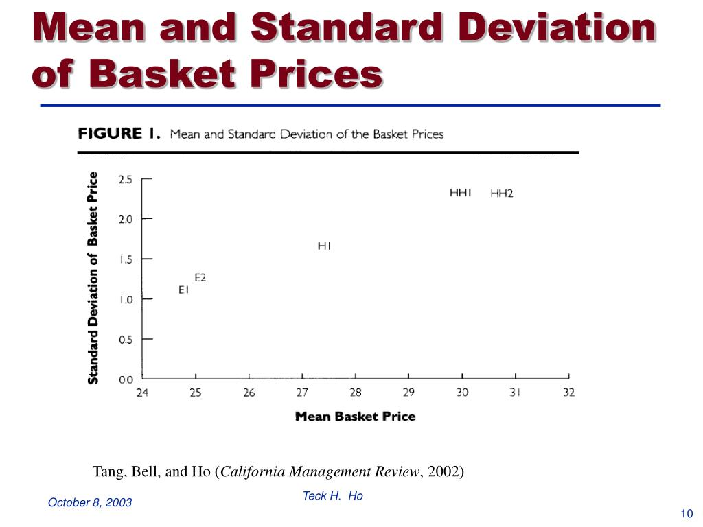 Mean and Standard Deviation of Basket Prices