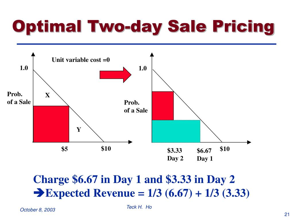 Optimal Two-day Sale Pricing
