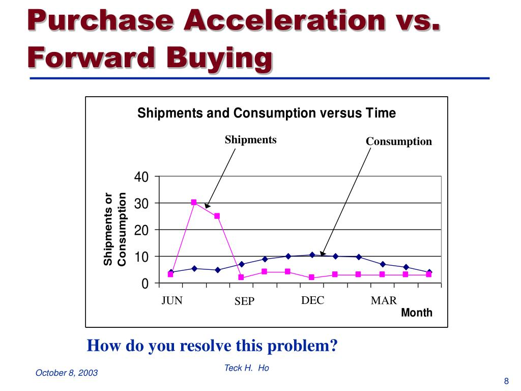 Purchase Acceleration vs. Forward Buying