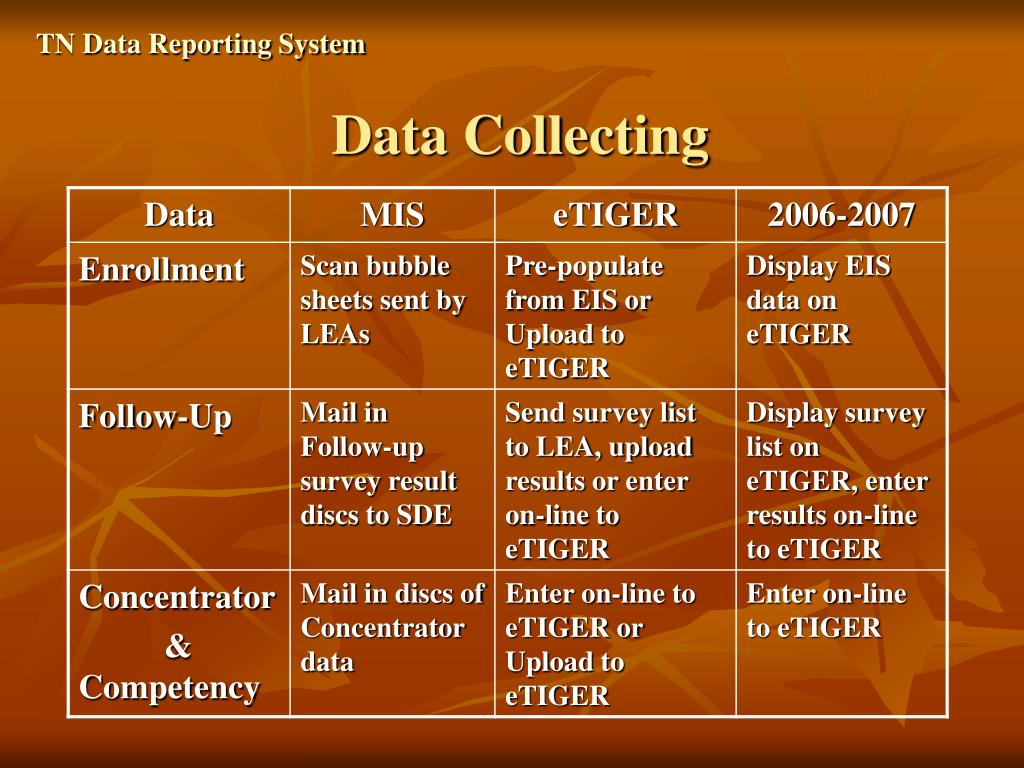 TN Data Reporting System