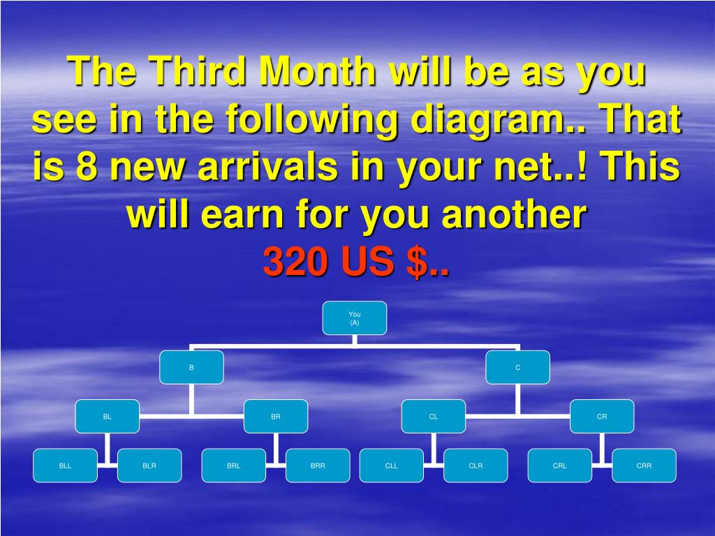 The Third Month will be as you see in the following diagram.. That is 8 new arrivals in your net..! This will