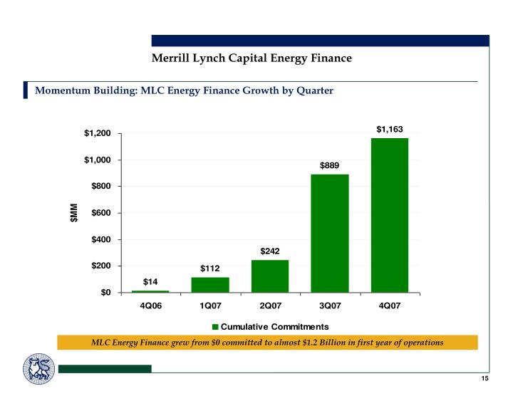 Momentum Building: MLC Energy Finance Growth by Quarter
