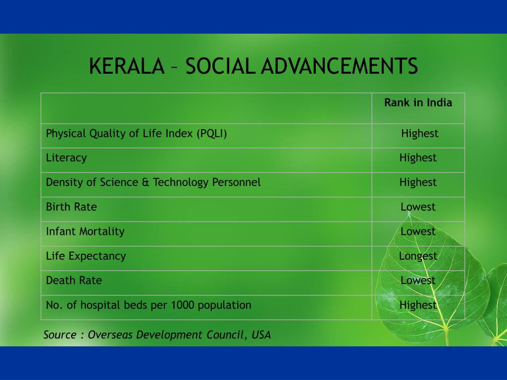KERALA – SOCIAL ADVANCEMENTS