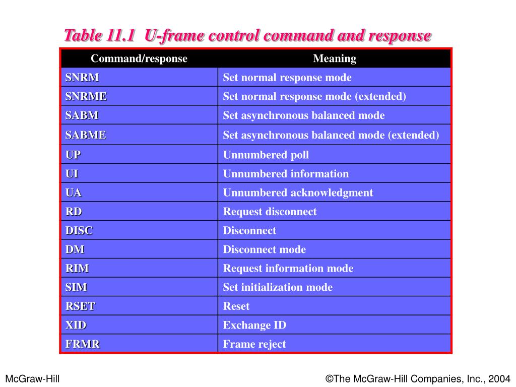 Table 11.1  U-frame control command and response
